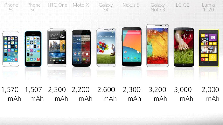 common mobile phones battery capacity
